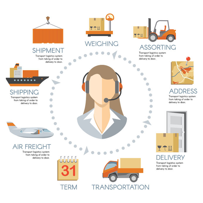 Understanding the importance of the Logistics Management