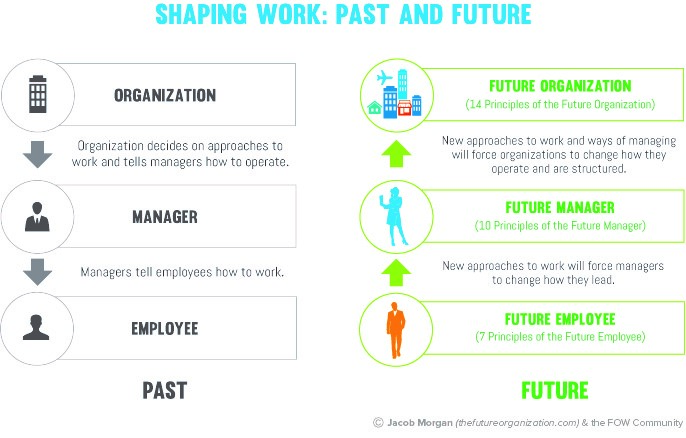 Changing The Workplace: Past And Future